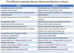 How different is Obama from Assad