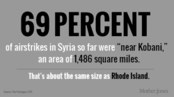 Aimless Syrian airstrikes