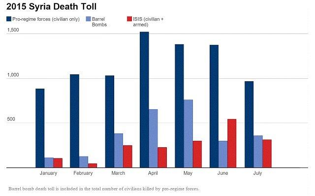 The Syrian Regime's Barrel Bombs Kill More Civilians Than ISIS And Al Qaeda Combined