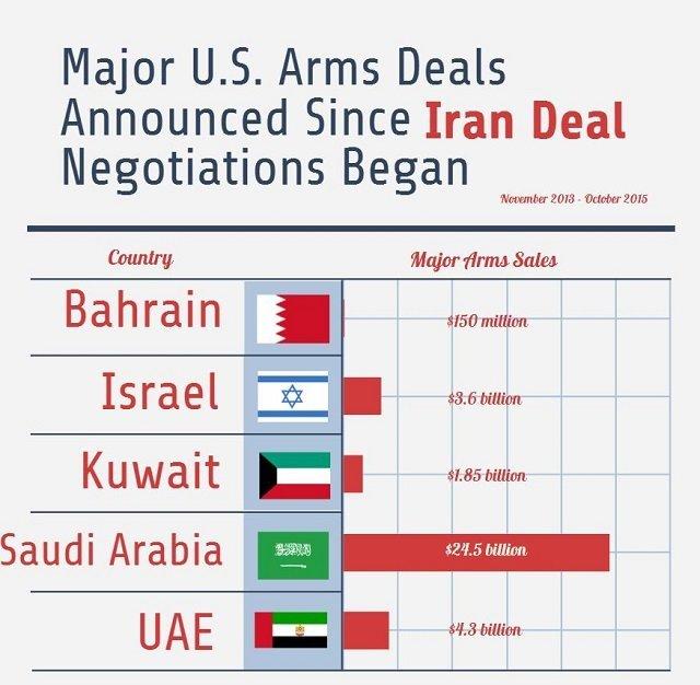 Major U.S. Arms Deals Announced Since Iran Deal Negotiations Began