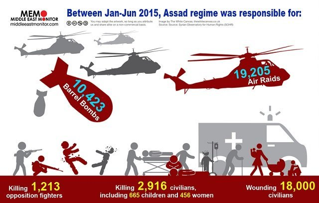 Assad Continues to Commit Crimes Against Humanity