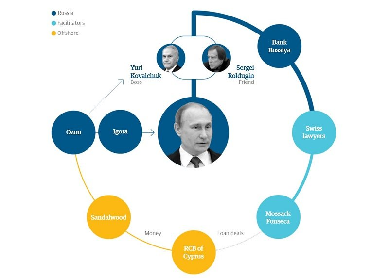 The Panama Papers show how corruption really works in Russia
