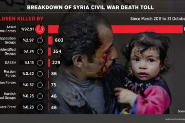 Assad Labeling Opposing Syrians Terrorists Is Haunting Regime Today